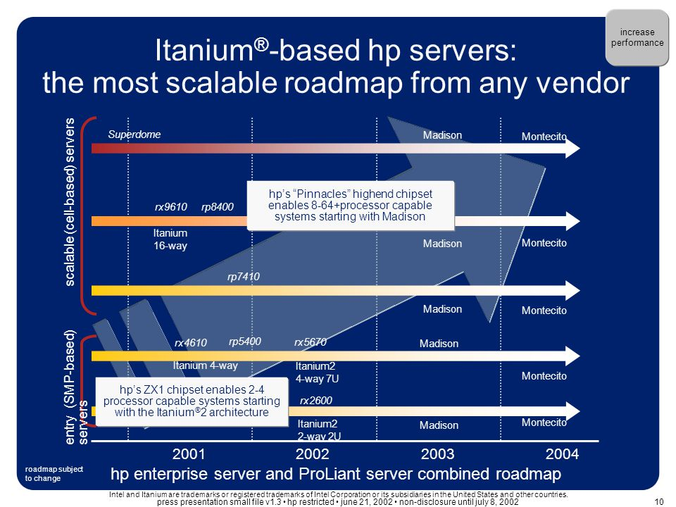 Itanium ® -based hp servers: the most scalable roadmap from any vendor hp enterprise server and ProLiant server combined roadmap 200120022003 2004 scalable (cell-based) servers Itanium2 2-way 2U Superdome Madison rp8400 Madison rp7410 Madison hp's Pinnacles highend chipset enables 8-64+processor capable systems starting with Madison Itanium2 4-way 7U Itanium 4-way rx4610 rx9610 Madison Montecito Madison hp's ZX1 chipset enables 2-4 processor capable systems starting with the Itanium ® 2 architecture entry (SMP-based) servers rp5400 Itanium 16-way rx5670 rx2600 increase performance Intel and Itanium are trademarks or registered trademarks of Intel Corporation or its subsidiaries in the United States and other countries.