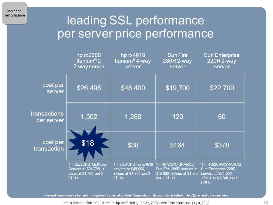 leading SSL performance per server price performance hp rx2600 Itanium ® 2 2-way server hp rx4610 Itanium ® 4-way server Sun Fire 280R 2-way server Sun Enterprise 220R 2-way server cost per server $26,498$48,400$19,700$22,700 transactions per server 1,5021,26012060 cost per transaction $18$38$164$378 1 – 2U/2CPU McKinley Servers at $24,798, + Zeus at $1,700 per 2 CPUs 1 – 7U/4CPU hp rx4610 servers at $45,000, +Zeus at $1,700 per 2 CPUs 1 – 4U/2CPU(SPARC3) Sun Fire 280R servers at $18,000, +Zeus at $1,700 per 2 CPUs 1 – 4U/2CPU(SPARC2) Sun Enterprise 220R servers at $21,000, +Zeus at $1,700 per 2 CPUs $18 Intel and Itanium are trademarks or registered trademarks of Intel Corporation or its subsidiaries in the United States and other countries.