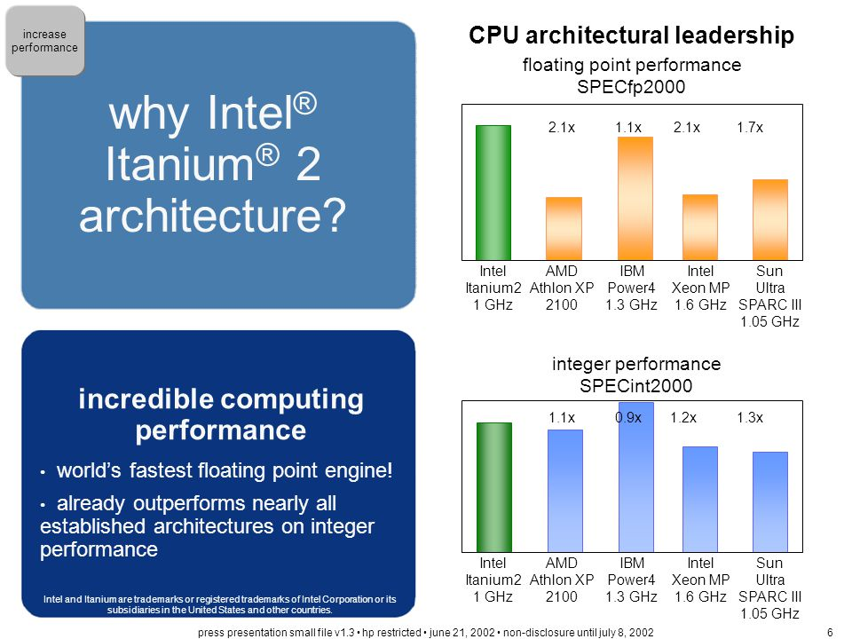 Itanium 2 architecture unleashes much more than just 64-bits and fast floating point system performance leadership Itanium ® 2-based systems unmatched application performance Proliant DL590 Itanium 800MHz >2.4x SAP SD Users IBM x440 Xeon MP 1.5 GHz 4-way8- 4- 1.5x hp server rx5670 Itanium 2 1GHz 470 200 315 System ModeltpmC$/tpmCAvailable System ModeltpmC$/tpmCAvailable System ModeltpmC$/tpmCAvailableSystem ModeltpmC$/tpmCAvailable hp server rx567079,000$5.0010/30/2002hp server rp547034,289$15.264/5/2001IBM eServer pSeries 660 57,347$28.476/19/2001Dell PowerEdge 845069,902$8.4611/15/2001 Preliminary Performance tpmC estimate Not for public disclosure.