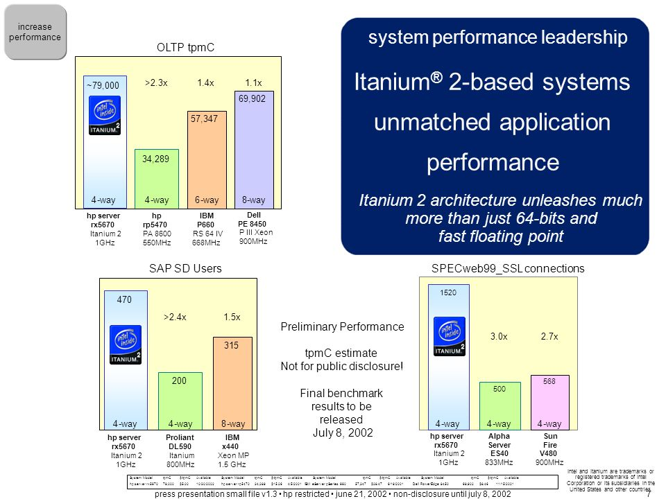 limits of today's processor architectures processor architecture advances of RISC no longer growing at the rate seen in the 1980s –1990s complexity of certain workloads are exceeding IA-32's capabilities yet customers relentlessly demand greater application performance, due to: –higher bandwidth tasks (streaming) –requirements for secure processing (SSL) –increased users and demand (internet) –larger hardware requirements (VLDB) –support for multi-OS environments (virtual data center) to address the future business needs of: –greater flexibility –better price/performance Intel and Itanium are trademarks or registered trademarks of Intel Corporation or its subsidiaries in the United States and other countries.