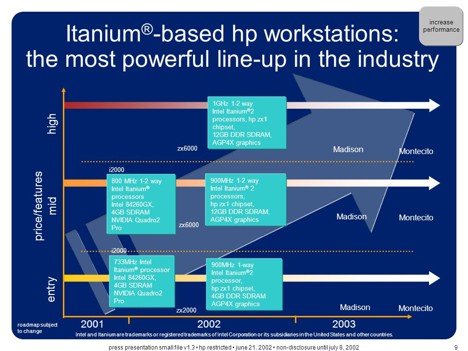 …in a fast growing ecosystem Intel ® Itanium ® processor family creates a huge market opportunity for partners… ~20 OEMs worldwide shipping Itanium-based systems three operating systems available today with more to come –Windows –HP-UX 11i v1.6 –Linux from multiple distributors –future OSs: Non Stop Kernel, OpenVMS The big loser in [the Itanium architecture] transition is Sun, the only major server vendor that continues to use a single track strategy, offering only its proprietary SPARC platforms and its proprietary Solaris operating system…it won't be able to match the system level features of 20 Itanium OEMs. Ashok Kumar U.S.