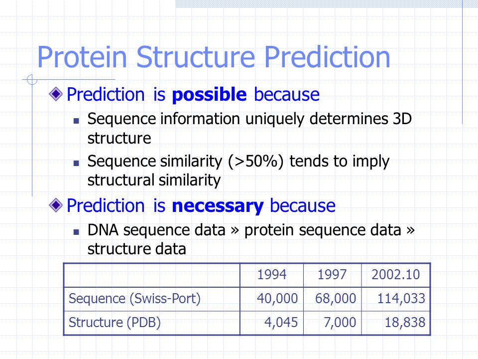 Protein Structure Prediction Prediction is possible because Sequence information uniquely determines 3D structure Sequence similarity (>50%) tends to