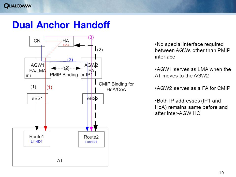 10 Dual Anchor Handoff No special interface required between AGWs other than PMIP interface AGW1 serves as LMA when the AT moves to the AGW2 AGW2 serv