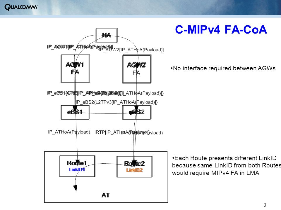 3 C-MIPv4 FA-CoA No interface required between AGWs Each Route presents different LinkID because same LinkID from both Routes would require MIPv4 FA i