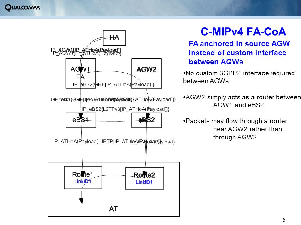 6 C-MIPv4 FA-CoA No custom 3GPP2 interface required between AGWs AGW2 simply acts as a router between AGW1 and eBS2 Packets may flow through a router