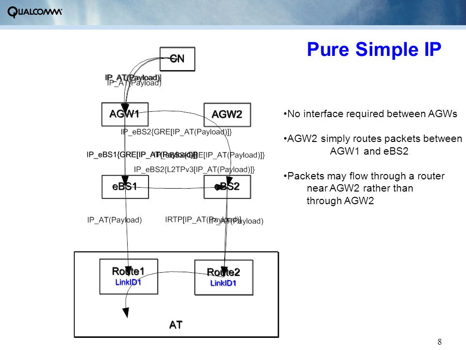 8 Pure Simple IP No interface required between AGWs AGW2 simply routes packets between AGW1 and eBS2 Packets may flow through a router near AGW2 rathe