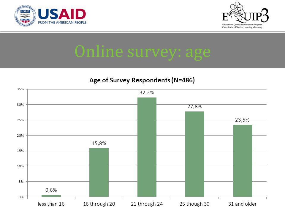 Online survey: age 11