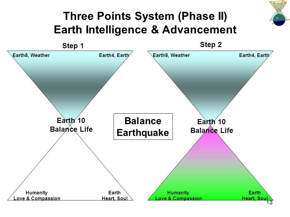 13 Three Points System (Phase II) Earth Intelligence & Advancement Humanity Love & Compassion Earth Heart, Soul Earth8, Weather Earth 10 Balance Life Earth4, Earth Step 1 Humanity Love & Compassion Earth Heart, Soul Earth8, Weather Earth 10 Balance Life Earth4, Earth Step 2 Balance Earthquake