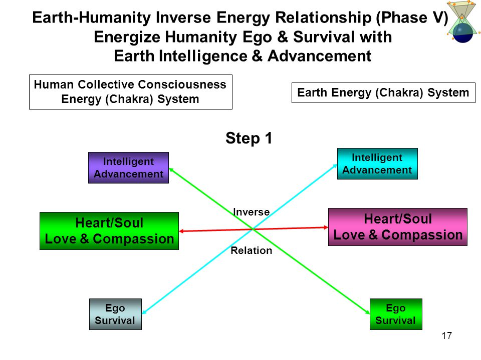 17 Ego Survival Earth-Humanity Inverse Energy Relationship (Phase V) Energize Humanity Ego & Survival with Earth Intelligence & Advancement Intelligent Advancement Heart/Soul Love & Compassion Human Collective Consciousness Energy (Chakra) System Intelligent Advancement Heart/Soul Love & Compassion Ego Survival Step 1 Earth Energy (Chakra) System Inverse Relation