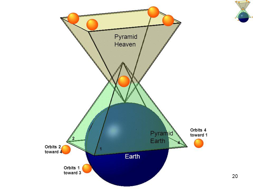 20 Pyramid Heaven Pyramid Earth 1 2 4 Orbits 4 toward 1 Orbits 1 toward 3 Orbits 2 toward 4
