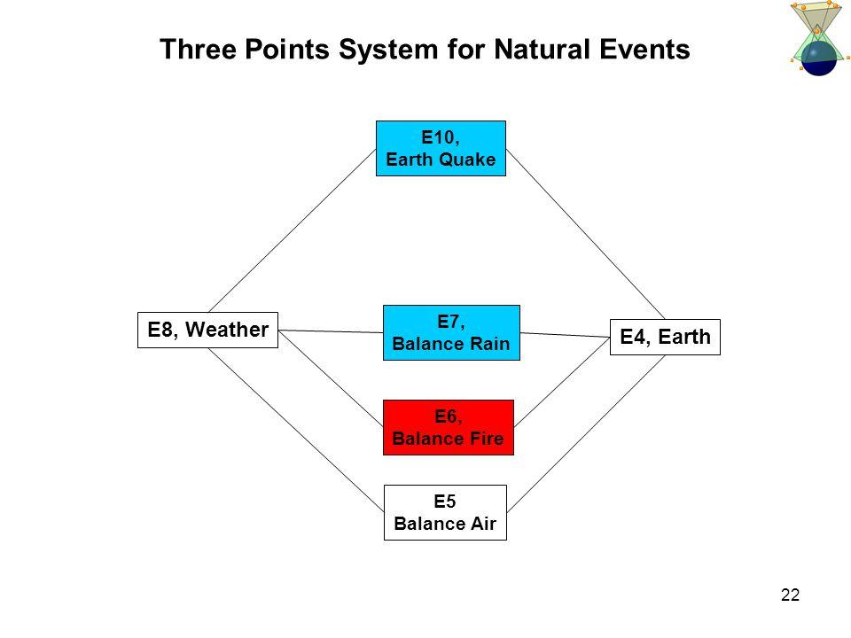 22 Three Points System for Natural Events E8, Weather E4, Earth E5 Balance Air E7, Balance Rain E6, Balance Fire E10, Earth Quake