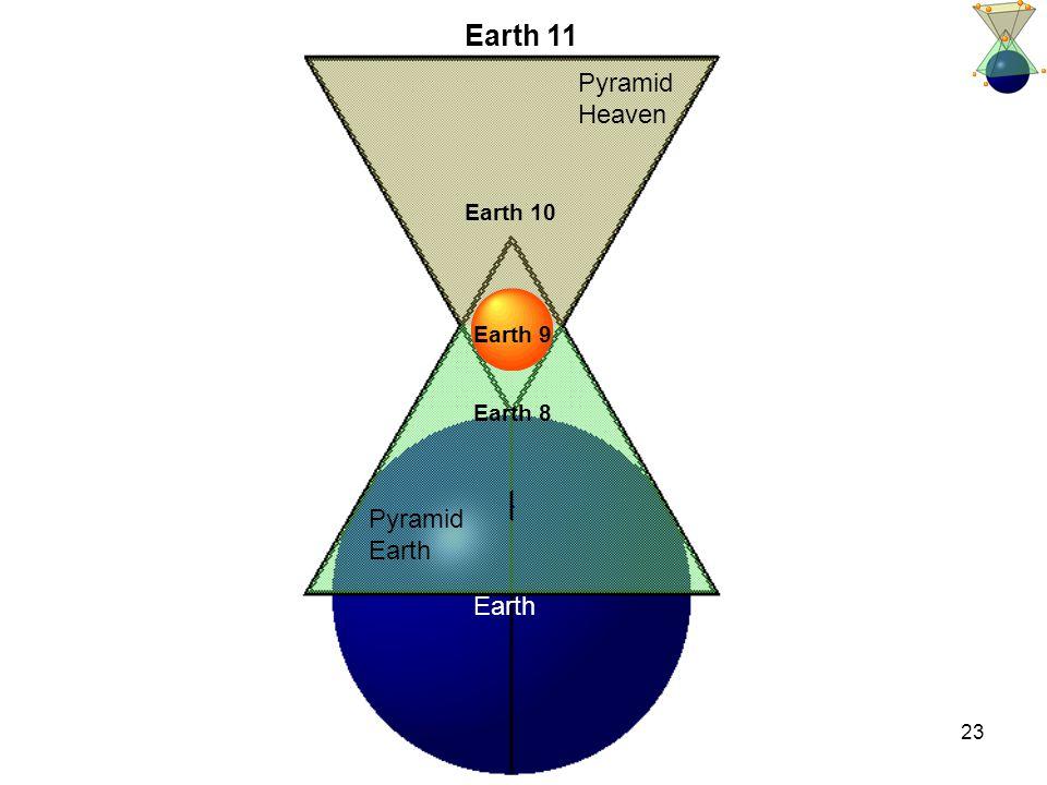 23 Pyramid Heaven Pyramid Earth Earth 8 Earth 10 Earth 9 Earth 11