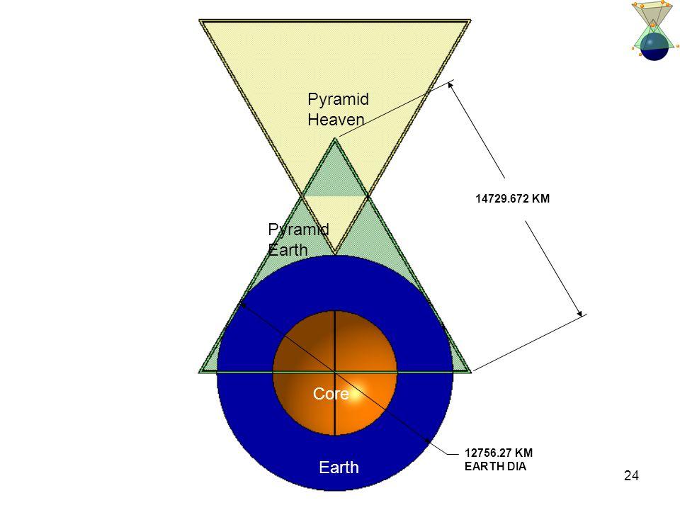 24 12756.27 KM EARTH DIA 14729.672 KM Pyramid Heaven Pyramid Earth Core