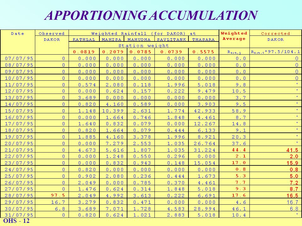 APPORTIONING ACCUMULATION OHS - 12