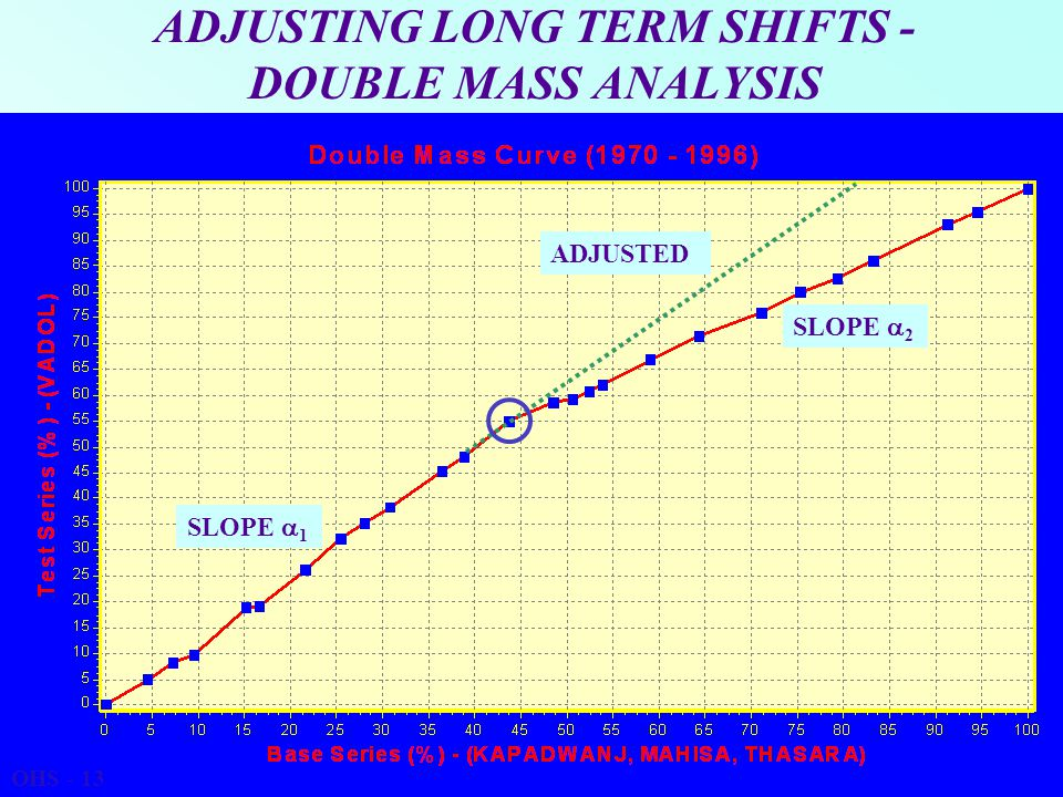 ADJUSTING LONG TERM SHIFTS - DOUBLE MASS ANALYSIS SLOPE  1 SLOPE  2 ADJUSTED OHS - 13