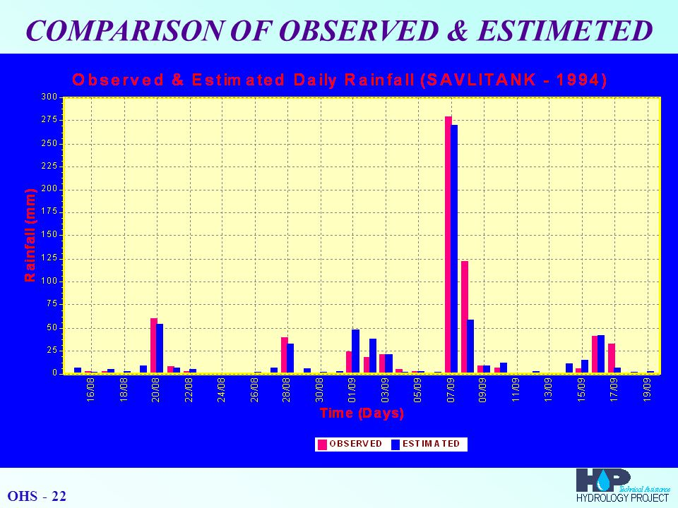 COMPARISON OF OBSERVED & ESTIMETED OHS - 22