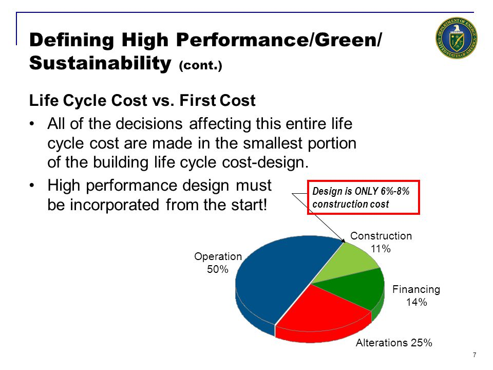 8 Defining High Performance/Green/ Sustainability (cont.) Integrated or Whole Building Design Whole-building design considers all building components Integrates all the subsystems Design team should be fully integrated from the beginning; all the pieces must fit together –Building design team can include architects, engineers, building occupants and owners, and specialists in areas such as indoor air quality, materials, and energy use.