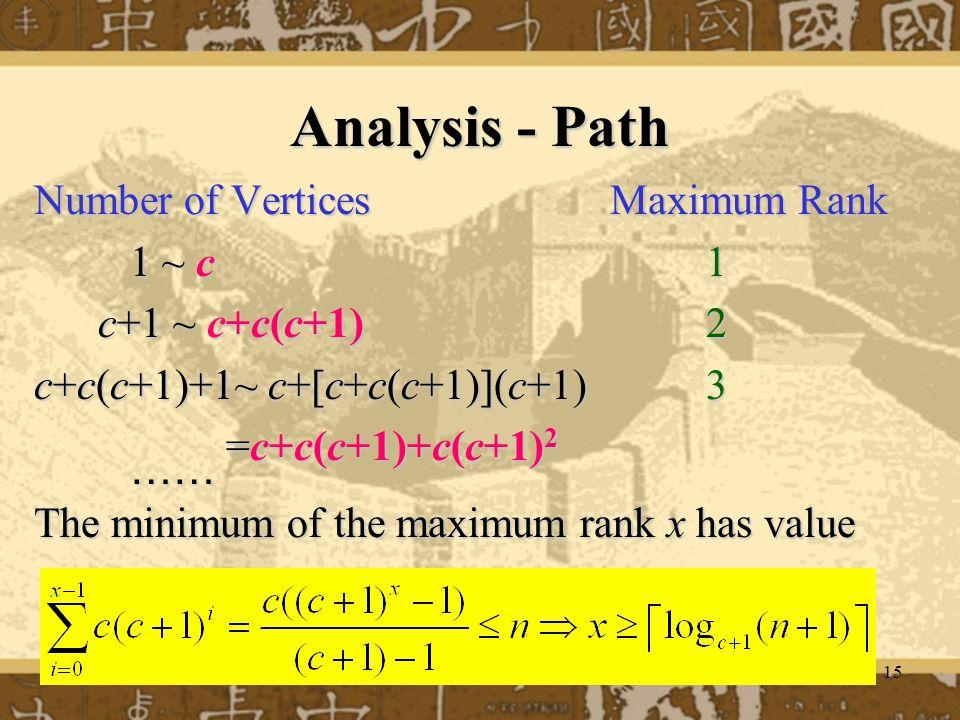 15 Analysis - Path Number of VerticesMaximum Rank 1 ~ c1 c+1 ~ c+c(c+1) 2 c+c(c+1)+1~ c+[c+c(c+1)](c+1)3 =c+c(c+1)+c(c+1) 2 …… The minimum of the maximum rank x has value