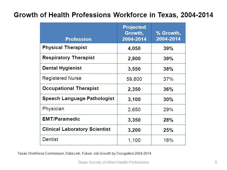 Growth of Health Professions Workforce in Texas, 2004-2014 Profession Projected Growth, 2004-2014 % Growth, 2004-2014 Physical Therapist 4,05039% Resp