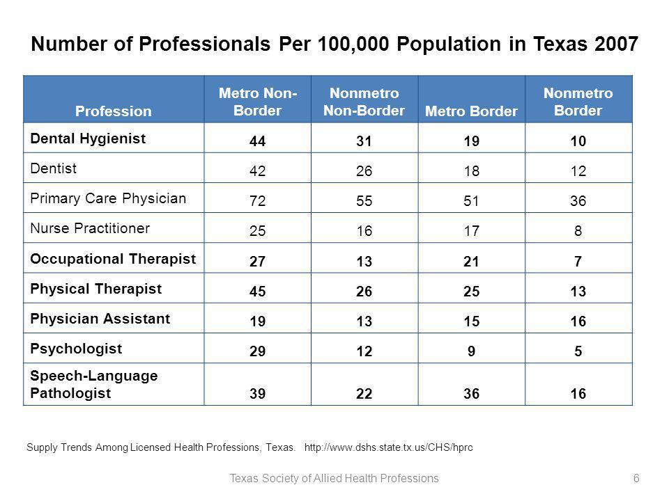 Number of Professionals Per 100,000 Population in Texas 2007 Profession Metro Non- Border Nonmetro Non-BorderMetro Border Nonmetro Border Dental Hygie