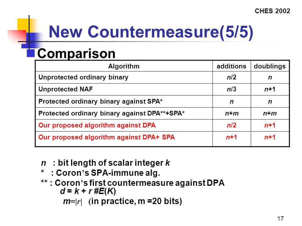 CHES 2002 17 New Countermeasure(5/5) Comparison n : bit length of scalar integer k * : Coron ' s SPA-immune alg.