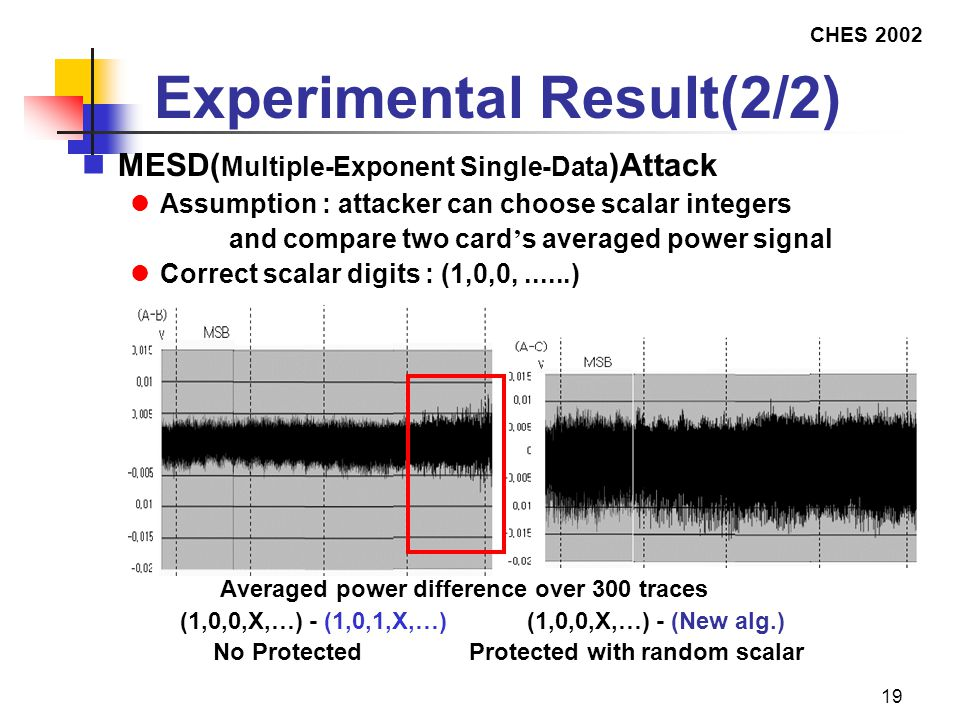 CHES 2002 19 Experimental Result(2/2) MESD( Multiple-Exponent Single-Data )Attack Assumption : attacker can choose scalar integers and compare two card ' s averaged power signal Correct scalar digits : (1,0,0,......)  Averaged power difference over 300 traces  (1,0,0,X,…) - (1,0,1,X,…) (1,0,0,X,…) - (New alg.)  No Protected Protected with random scalar