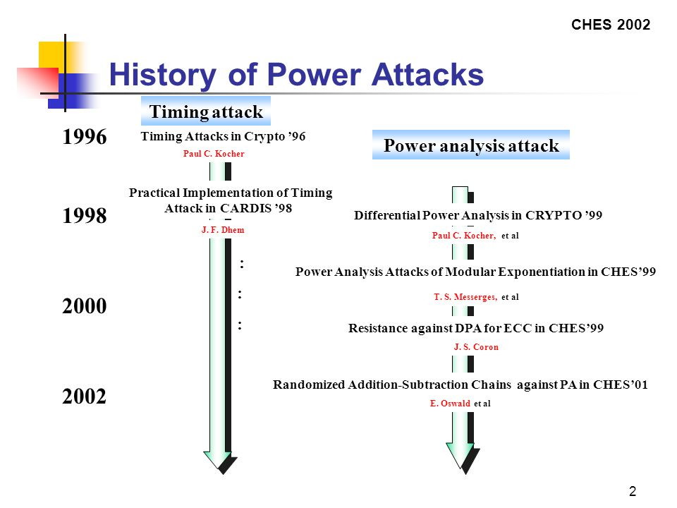 CHES 2002 2 ::: ::: History of Power Attacks 1996 1998 Timing Attacks in Crypto '96 Paul C.