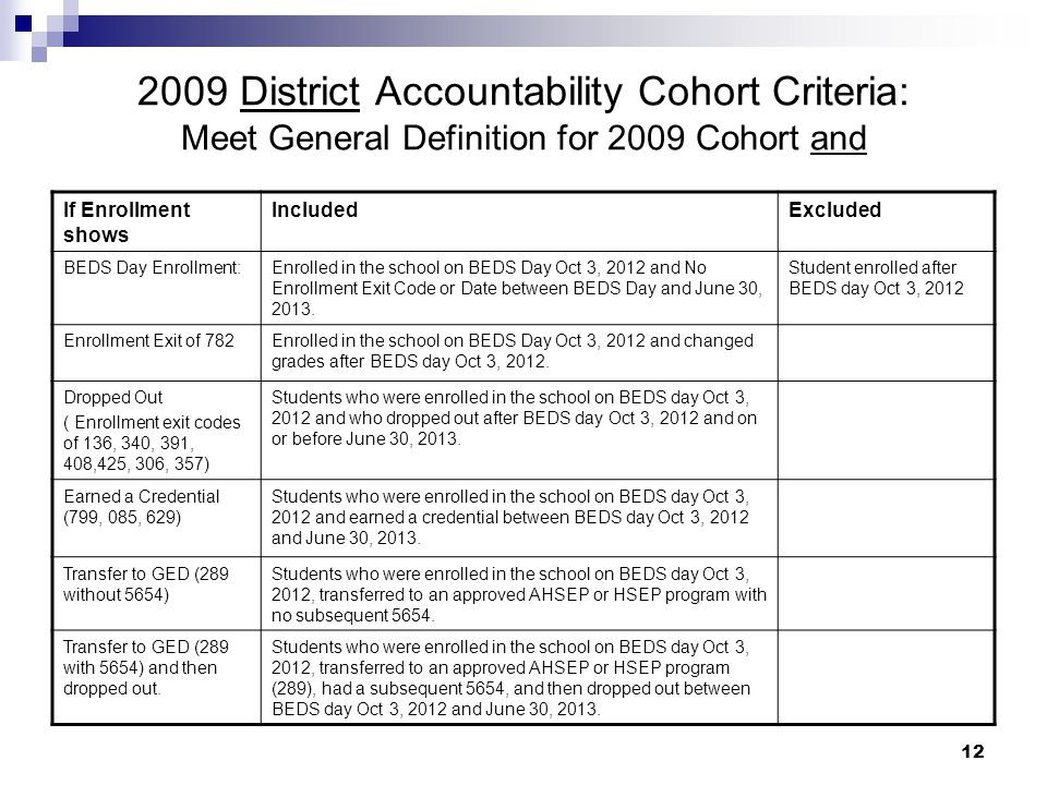 12 2009 District Accountability Cohort Criteria: Meet General Definition for 2009 Cohort and If Enrollment shows IncludedExcluded BEDS Day Enrollment:Enrolled in the school on BEDS Day Oct 3, 2012 and No Enrollment Exit Code or Date between BEDS Day and June 30, 2013.