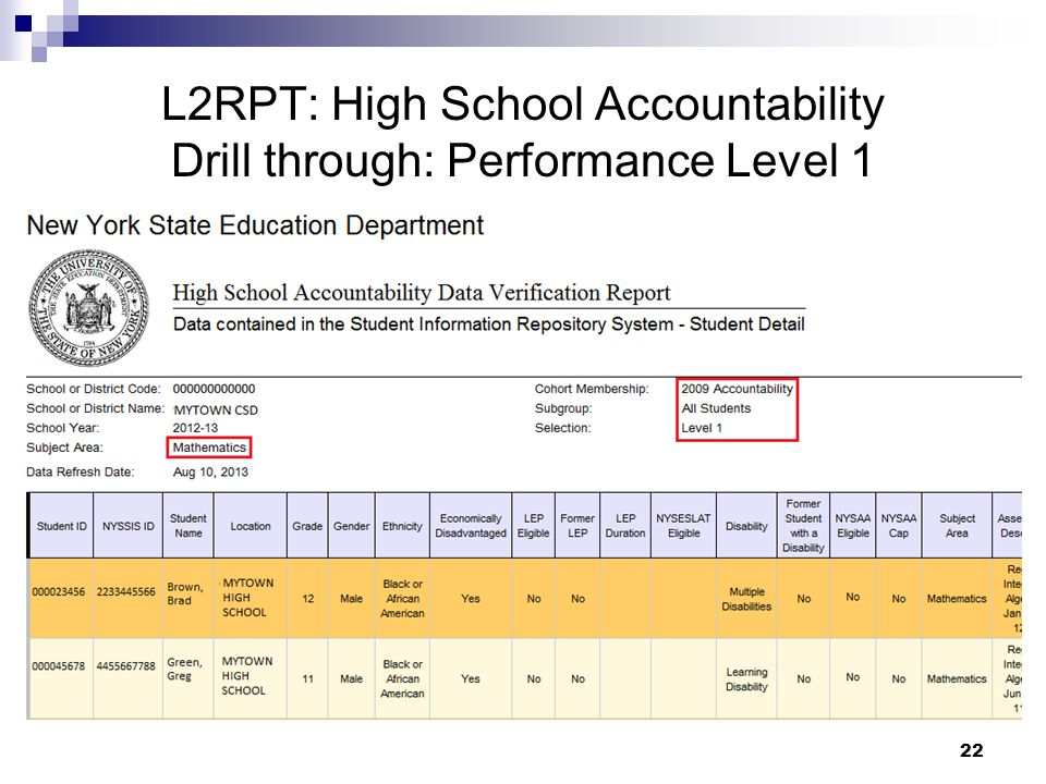 22 L2RPT: High School Accountability Drill through: Performance Level 1