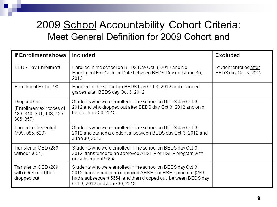 9 2009 School Accountability Cohort Criteria: Meet General Definition for 2009 Cohort and If Enrollment showsIncludedExcluded BEDS Day Enrollment:Enrolled in the school on BEDS Day Oct 3, 2012 and No Enrollment Exit Code or Date between BEDS Day and June 30, 2013.