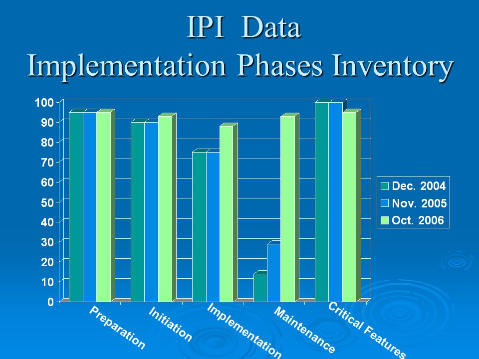 IPI Data Implementation Phases Inventory IPI Data Implementation Phases Inventory Preparation Initiation Implementation Maintenance Critical Features