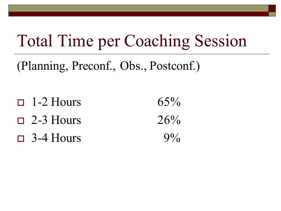 Total Time per Coaching Session (Planning, Preconf., Obs., Postconf.)  1-2 Hours65%  2-3 Hours26%  3-4 Hours 9%