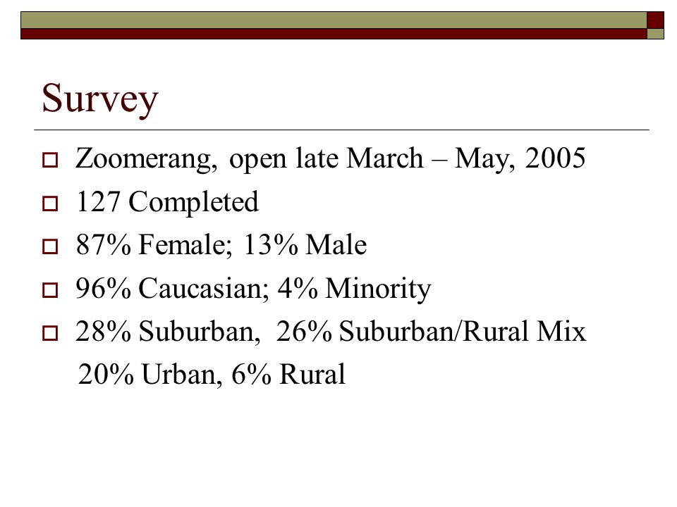 Survey  Zoomerang, open late March – May, 2005  127 Completed  87% Female; 13% Male  96% Caucasian; 4% Minority  28% Suburban, 26% Suburban/Rural Mix 20% Urban, 6% Rural