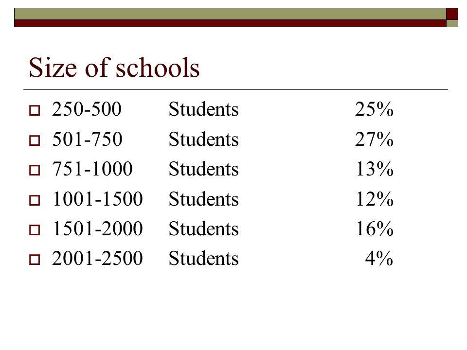 Size of schools  250-500 Students25%  501-750 Students27%  751-1000 Students13%  1001-1500 Students12%  1501-2000 Students16%  2001-2500Students