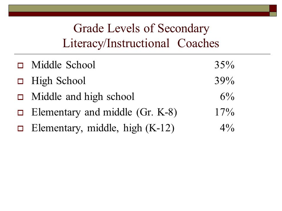 Grade Levels of Secondary Literacy/Instructional Coaches  Middle School 35%  High School 39%  Middle and high school 6%  Elementary and middle (Gr.
