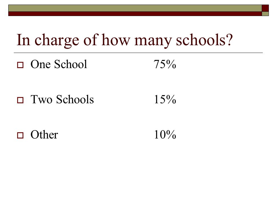 In charge of how many schools  One School75%  Two Schools15%  Other10%
