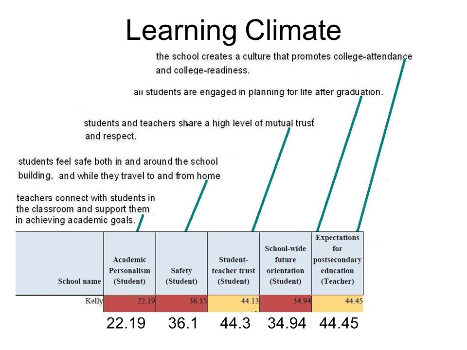Learning Climate 22.19 36.1 44.3 34.94 44.45
