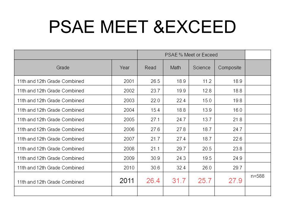 PSAE MEET &EXCEED PSAE % Meet or Exceed GradeYearReadMathScienceComposite 11th and 12th Grade Combined200126.518.911.218.9 11th and 12th Grade Combined200223.719.912.818.8 11th and 12th Grade Combined200322.022.415.019.8 11th and 12th Grade Combined200415.418.813.916.0 11th and 12th Grade Combined200527.124.713.721.8 11th and 12th Grade Combined200627.627.818.724.7 11th and 12th Grade Combined200721.727.418.722.6 11th and 12th Grade Combined200821.129.720.523.8 11th and 12th Grade Combined200930.924.319.524.9 11th and 12th Grade Combined201030.632.426.029.7 11th and 12th Grade Combined 201126.431.725.727.9 n=588