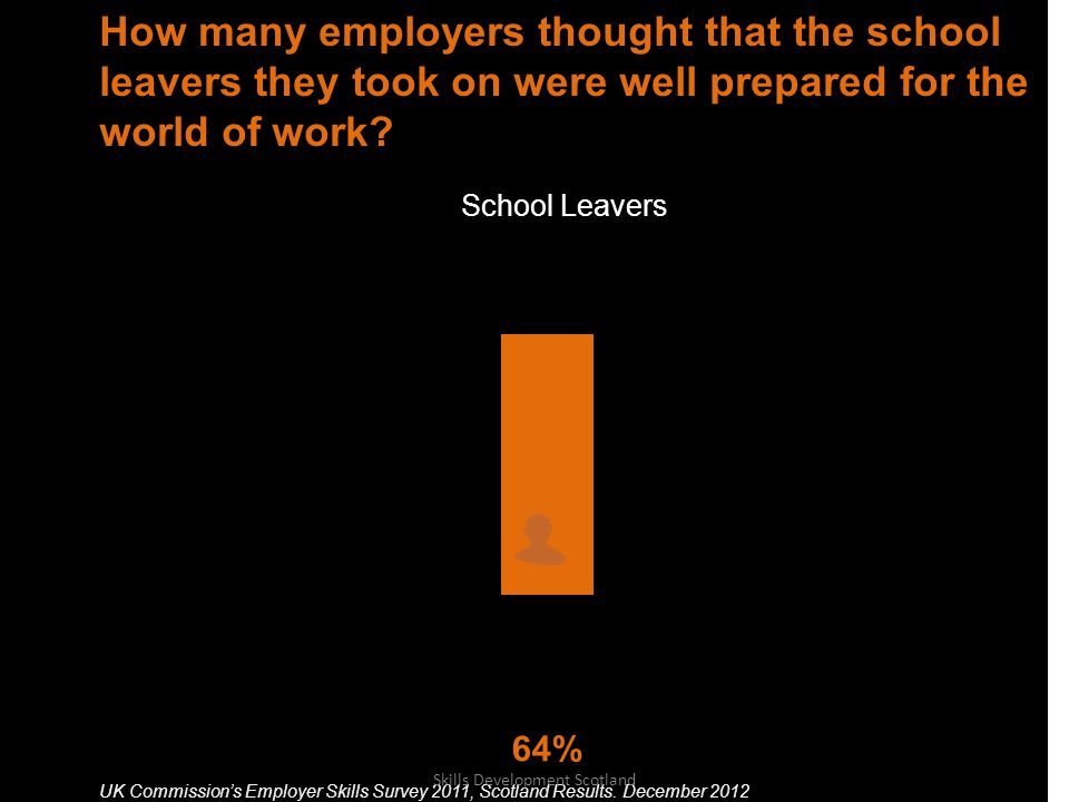 School Leavers How many employers thought that the school leavers they took on were well prepared for the world of work.