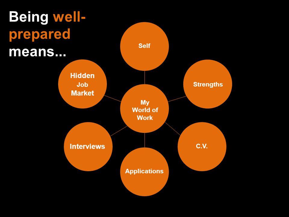 Being well- prepared means... My World of Work Self Strengths Hidden Job Market ApplicationsC.V. Interviews Being well- prepared means...