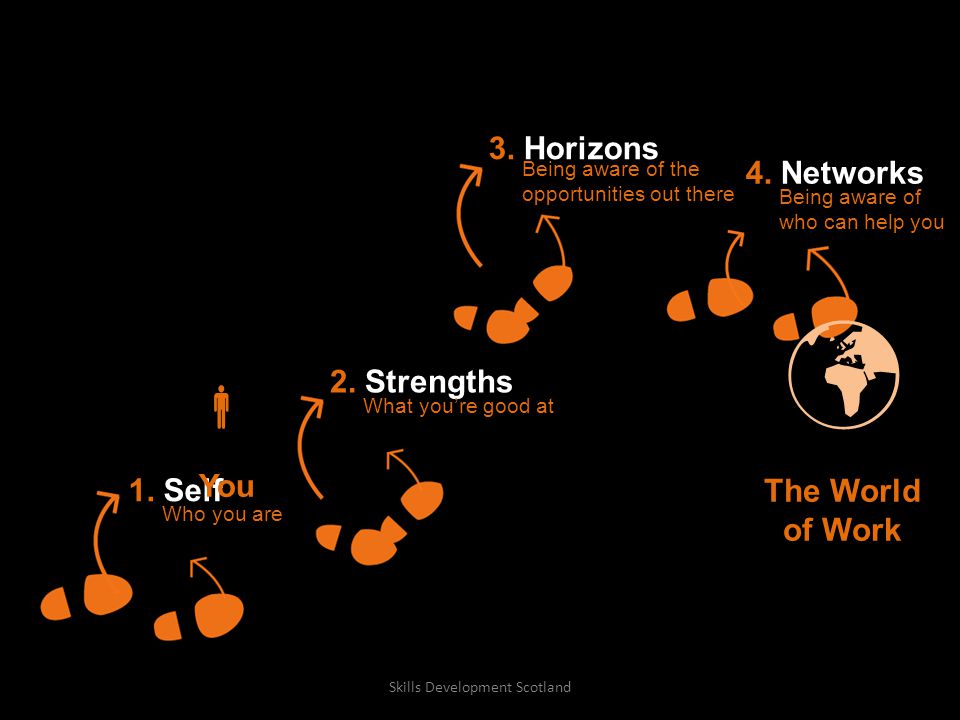 1. Self 2. Strengths 4. Networks 3.