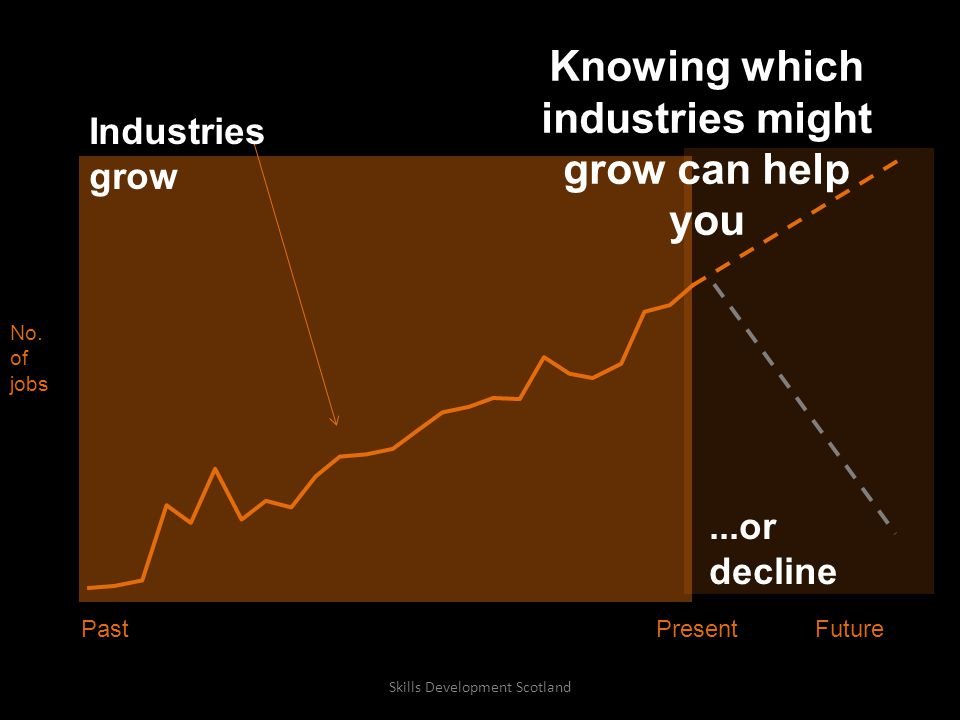 No. of jobs...or decline PresentFuturePast Industries grow Knowing which industries might grow can help you Skills Development Scotland