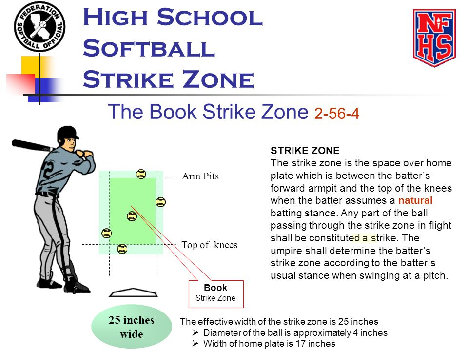 Top of knees Arm Pits STRIKE ZONE The strike zone is the space over home plate which is between the batter's forward armpit and the top of the knees w
