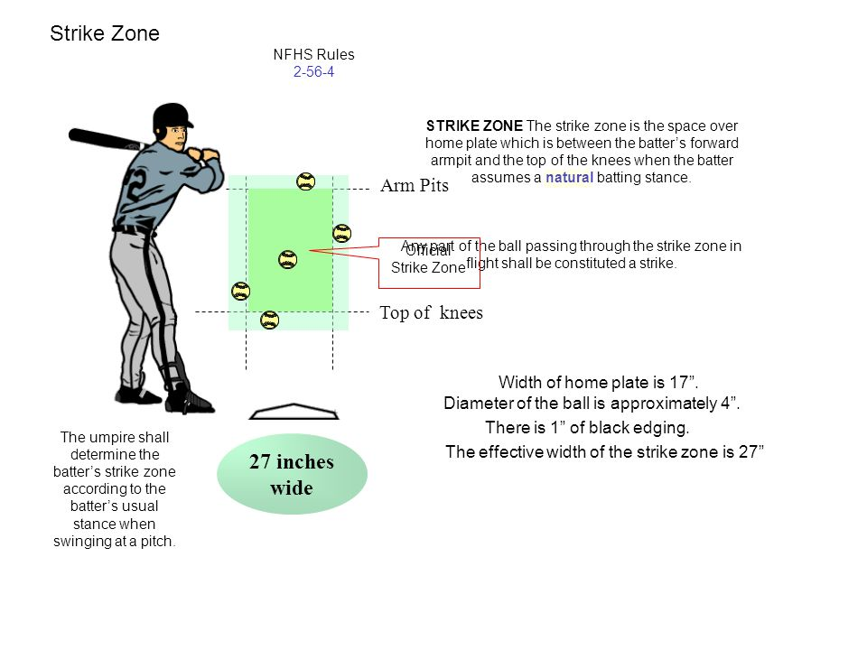 STRIKE ZONE The strike zone is the space over home plate which is between the batter's forward armpit and the top of the knees when the batter assumes a natural batting stance.