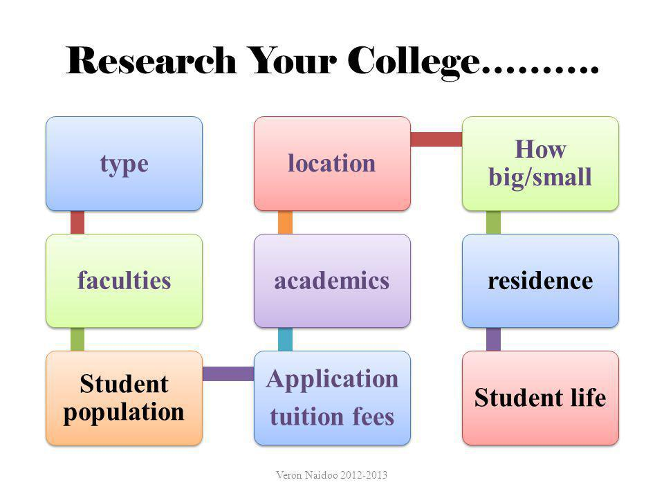 Research Your College………. typefaculties Student population Application tuition fees academicslocation How big/small residenceStudent life Veron Naidoo