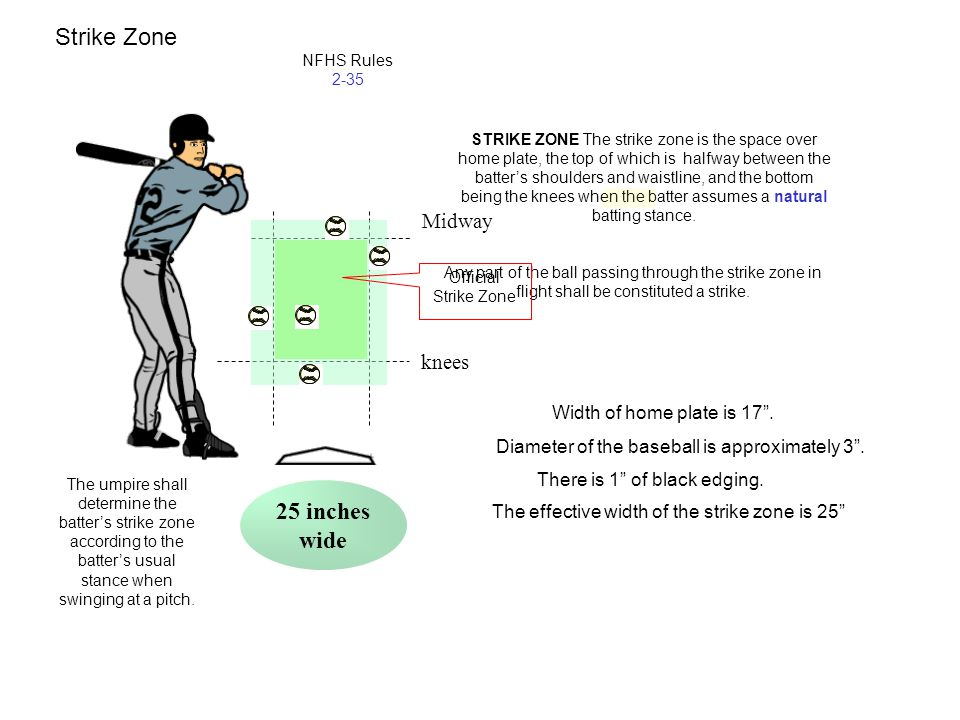 knees Midway STRIKE ZONE The strike zone is the space over home plate, the top of which is halfway between the batter's shoulders and waistline, and t