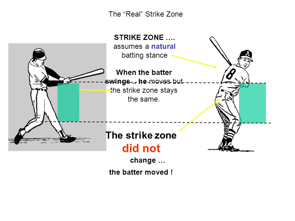 """The """"Real"""" Strike Zone STRIKE ZONE …. assumes a natural batting stance When the batter swings.. he moves but the strike zone stays the same. The strik"""