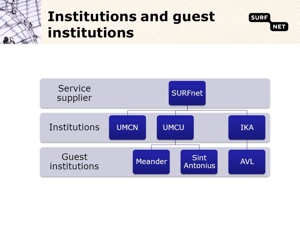 Guest institutions Institutions Service supplier SURFnetUMCNUMCUMeander Sint Antonius IKAAVL Institutions and guest institutions