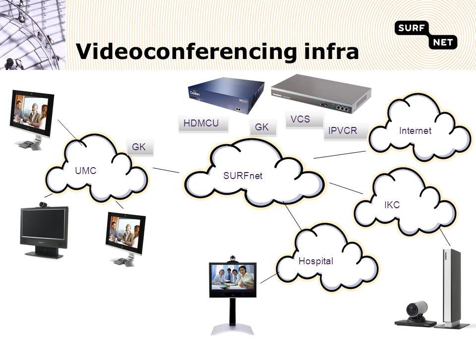Videoconferencing infra SURFnet Hospital UMC IKC GK HDMCU GK IPVCR Internet VCS