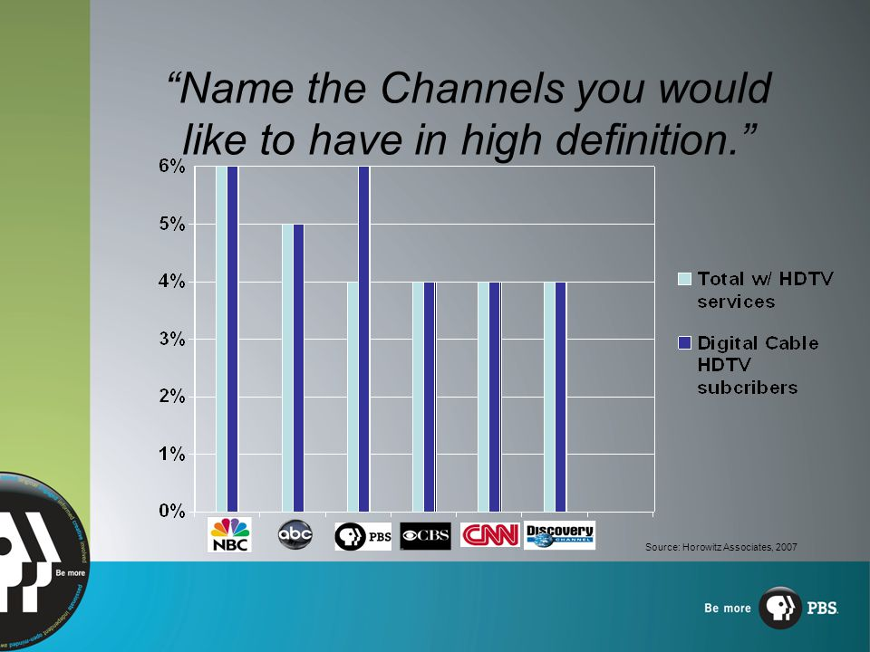Name the Channels you would like to have in high definition. Source: Horowitz Associates, 2007